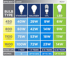 Brightness of Different Bulbs